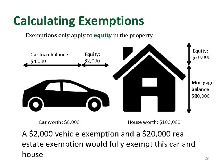 Calculating Exemptions only apply to equity in the property Car loan balance: $4, 000