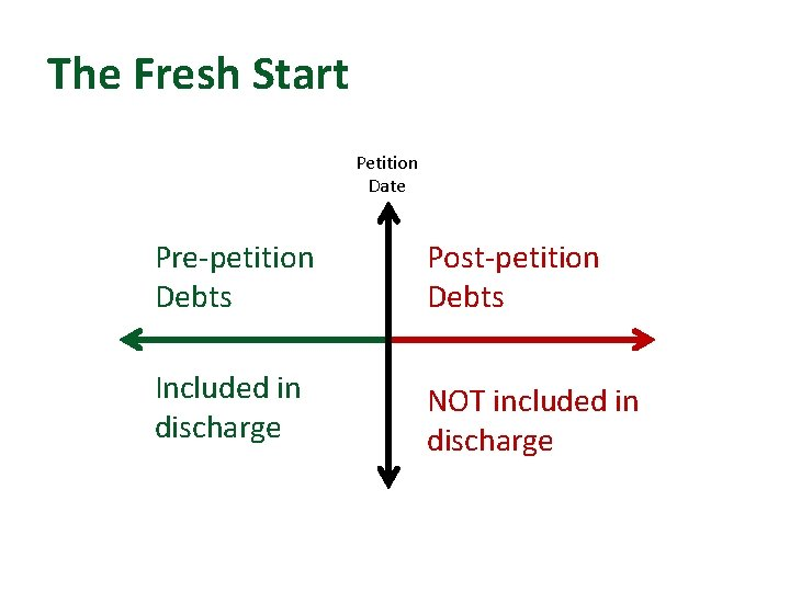 The Fresh Start Petition Date Pre-petition Debts Post-petition Debts Included in discharge NOT included