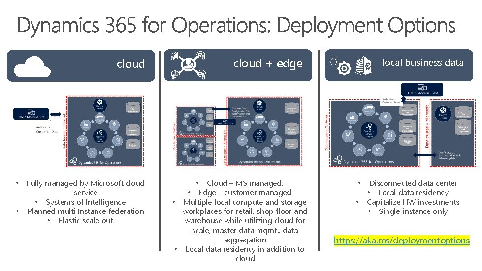 cloud + edge cloud Fully managed by Microsoft cloud service • Systems of Intelligence