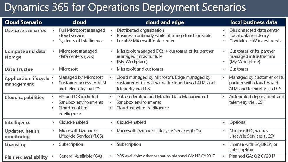 Cloud Scenario Use-case scenarios cloud • • Compute and data storage • Data Trustee