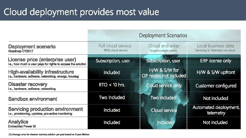 Full cloud service 100% cloud service Cloud and edge Single/multiple nodes Local business data