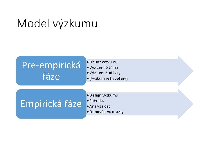Model výzkumu Pre-empirická fáze • Oblast výzkumu • Výzkumné téma • Výzkumné otázky •