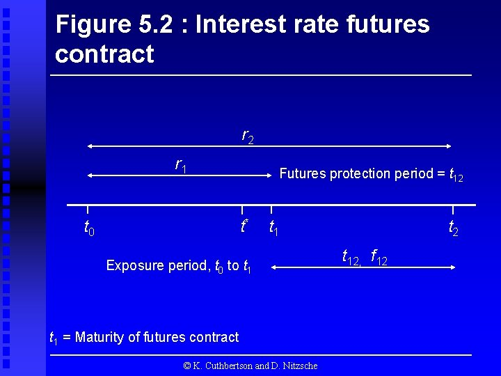 Figure 5. 2 : Interest rate futures contract r 2 r 1 t 0