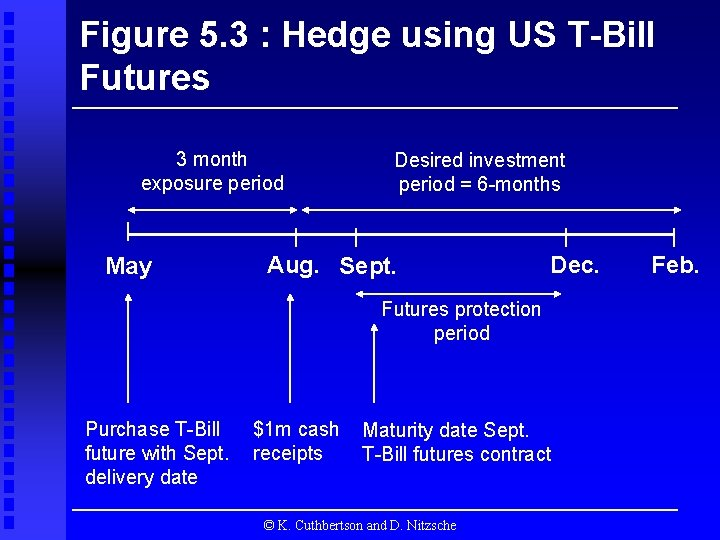 Figure 5. 3 : Hedge using US T-Bill Futures 3 month exposure period May