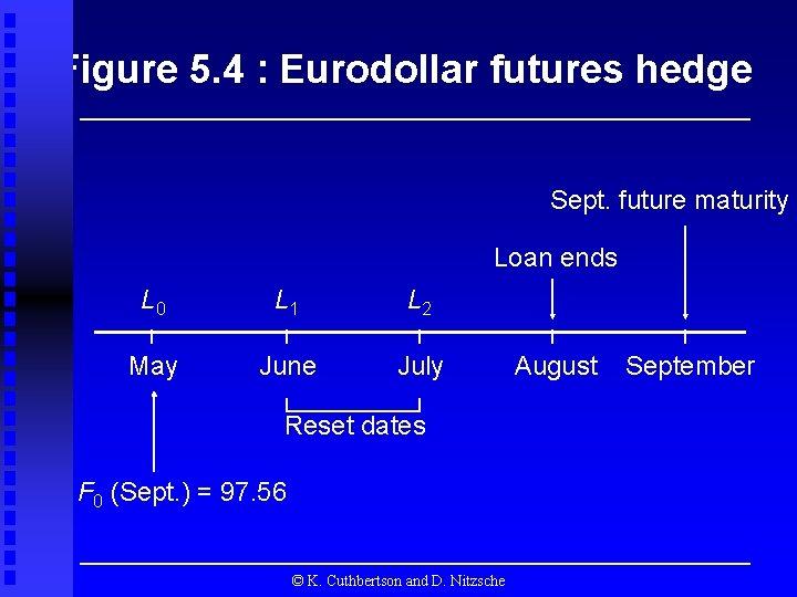 Figure 5. 4 : Eurodollar futures hedge Sept. future maturity Loan ends L 0