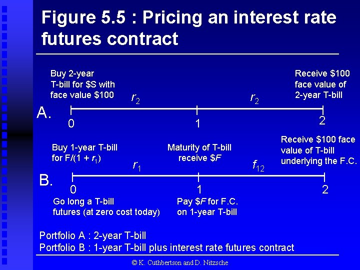 Figure 5. 5 : Pricing an interest rate futures contract Buy 2 -year T-bill