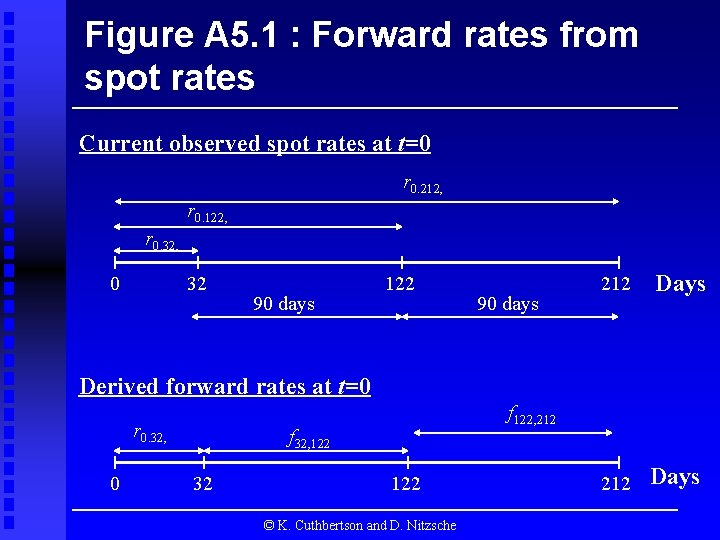 Figure A 5. 1 : Forward rates from spot rates Current observed spot rates