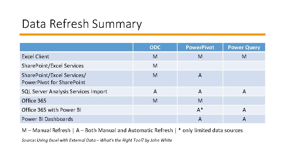 Data Refresh Summary ODC Power. Pivot Power Query Excel Client M M M Share.