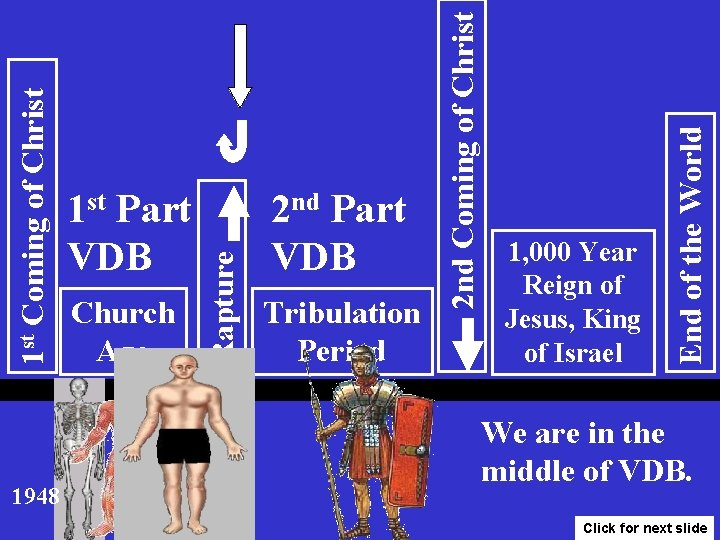 Tribulation Period 1, 000 Year Reign of Jesus, King of Israel End of the