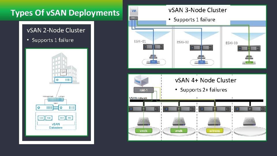 Types Of v. SAN Deployments v. SAN 2 -Node Cluster v. SAN 3 -Node