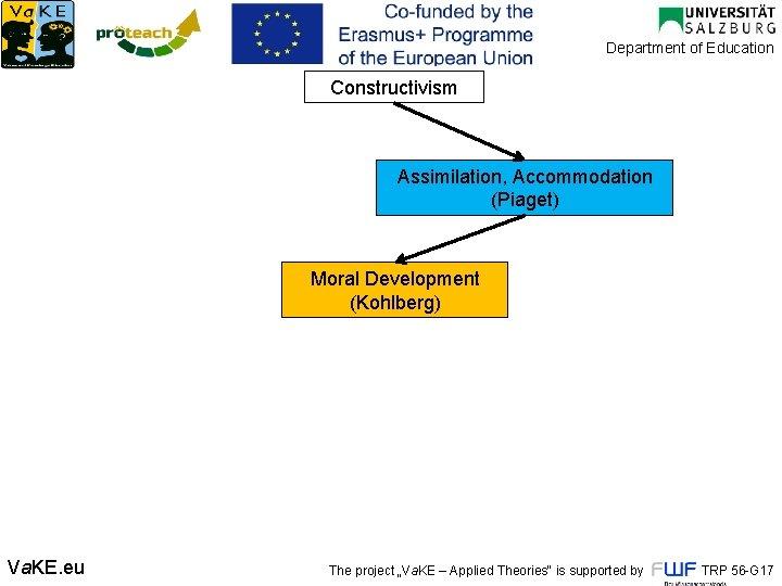 Department of Education Constructivism Assimilation, Accommodation (Piaget) Moral Development (Kohlberg) Va. KE. eu The