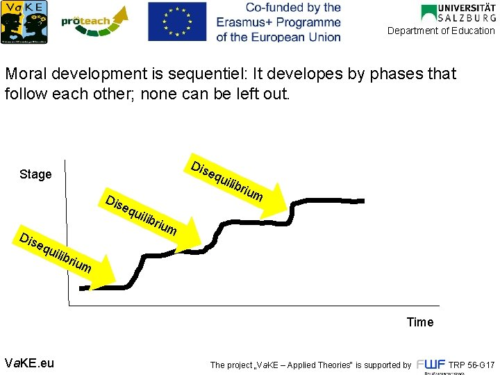 Department of Education Moral development is sequentiel: It developes by phases that follow each