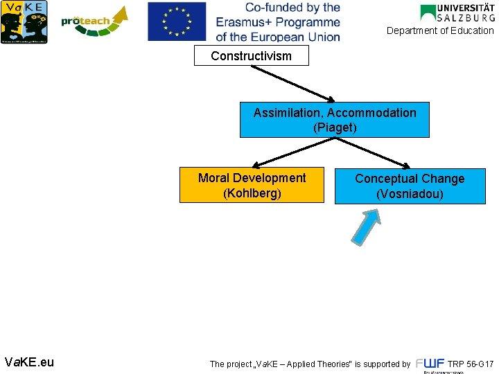 Department of Education Constructivism Assimilation, Accommodation (Piaget) Moral Development (Kohlberg) Va. KE. eu Conceptual