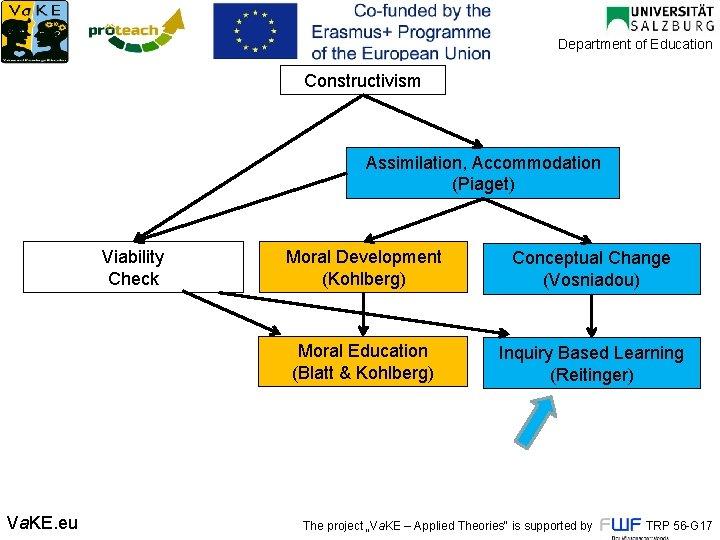 Department of Education Constructivism Assimilation, Accommodation (Piaget) Viability Check Va. KE. eu Moral Development