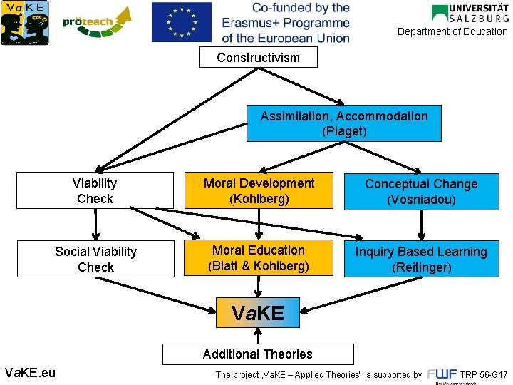Department of Education Constructivism Assimilation, Accommodation (Piaget) Viability Check Moral Development (Kohlberg) Conceptual Change