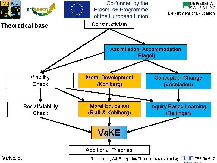 Department of Education Theoretical base Constructivism Assimilation, Accommodation (Piaget) Viability Check Moral Development (Kohlberg)