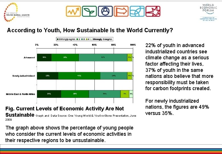 According to Youth, How Sustainable Is the World Currently? 22% of youth in advanced