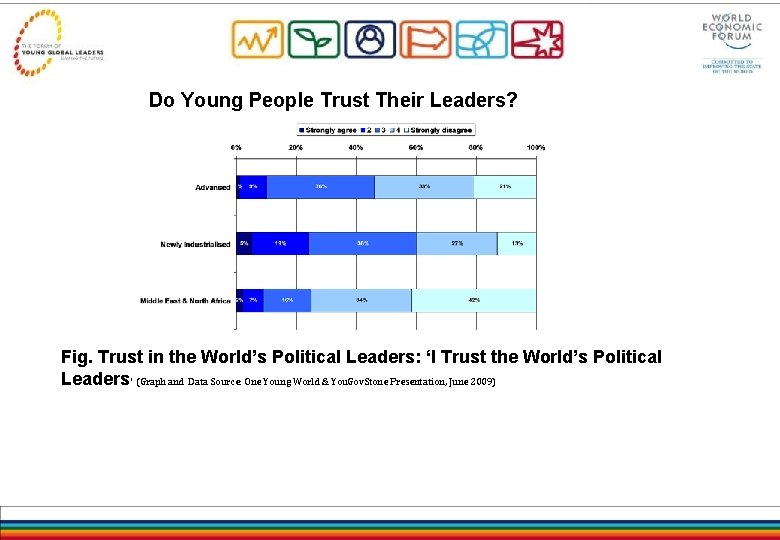 Do Young People Trust Their Leaders? Fig. Trust in the World's Political Leaders: 'I