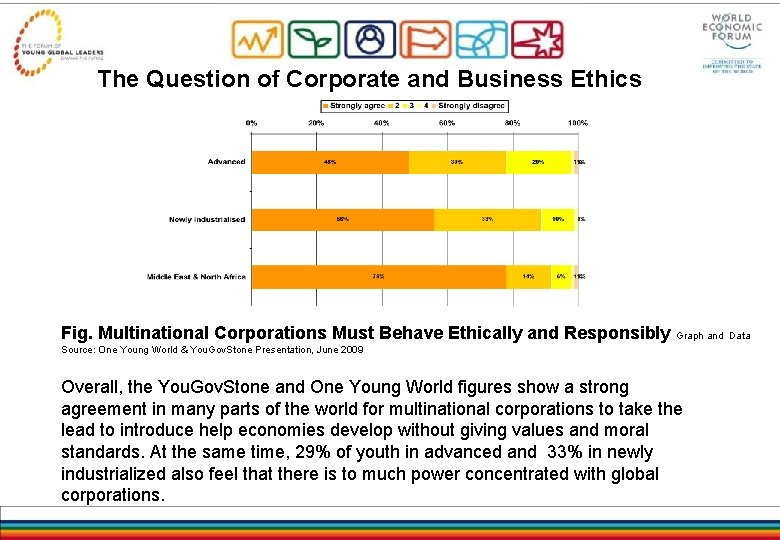 The Question of Corporate and Business Ethics Fig. Multinational Corporations Must Behave Ethically and