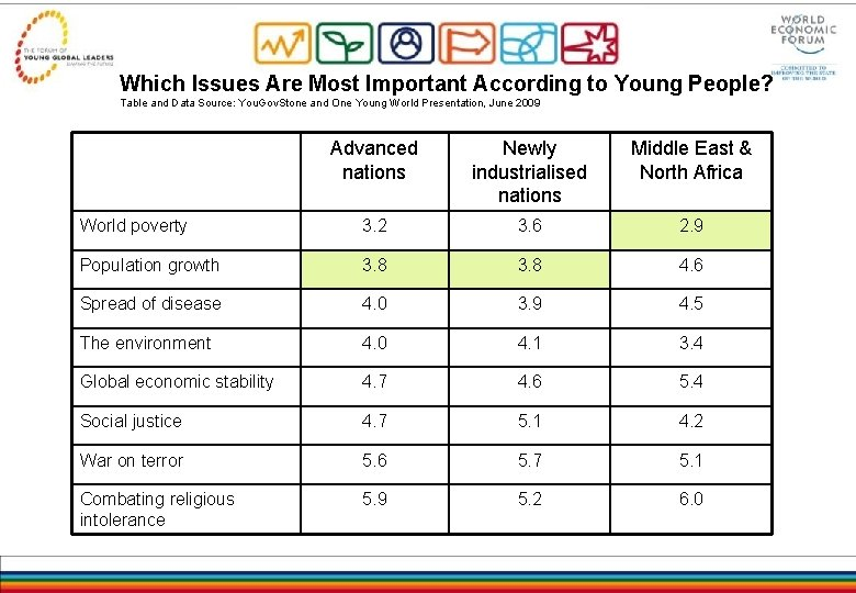 Which Issues Are Most Important According to Young People? Table and Data Source: You.