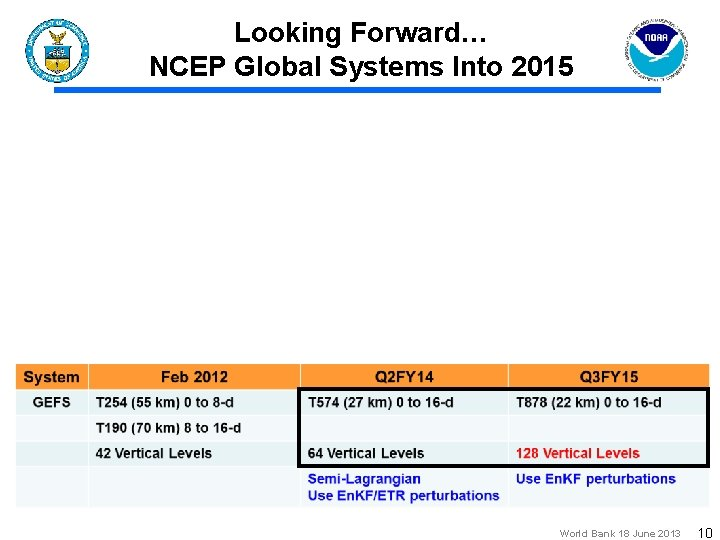Looking Forward… NCEP Global Systems Into 2015 World Bank 18 June 2013 10
