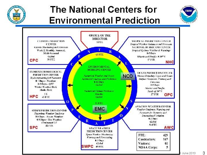 The National Centers for Environmental Prediction CPC NHC NCO OPC HPC EMC SPC AWC