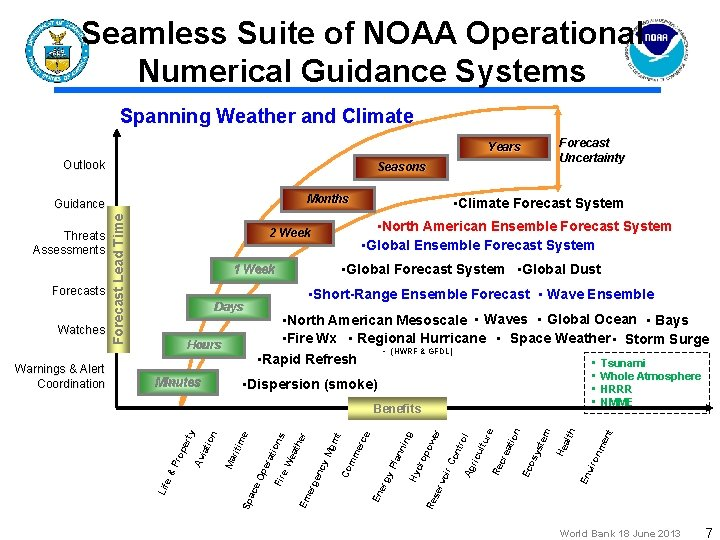Seamless Suite of NOAA Operational Numerical Guidance Systems Spanning Weather and Climate Forecast Uncertainty