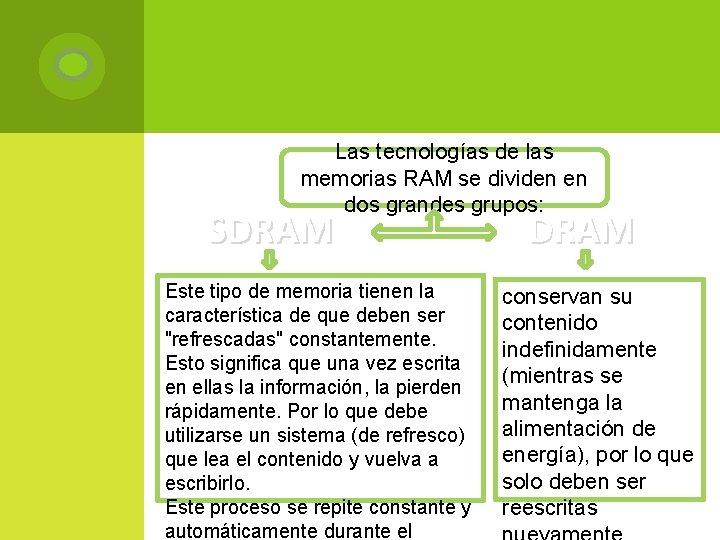 Las tecnologías de las memorias RAM se dividen en dos grandes grupos: SDRAM Este