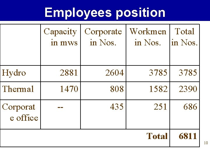 Employees position Capacity Corporate Workmen Total in mws in Nos. Hydro 2881 2604 3785