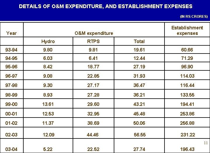 DETAILS OF O&M EXPENDITURE, AND ESTABLISHMENT EXPENSES (IN RS CRORES) Year Establishment expenses O&M