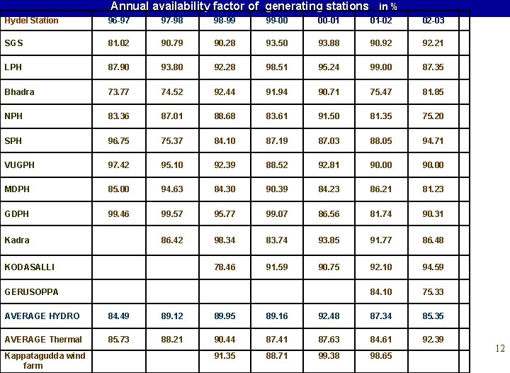 Annual availability factor of generating stations in % Hydel Station 96 -97 97 -98
