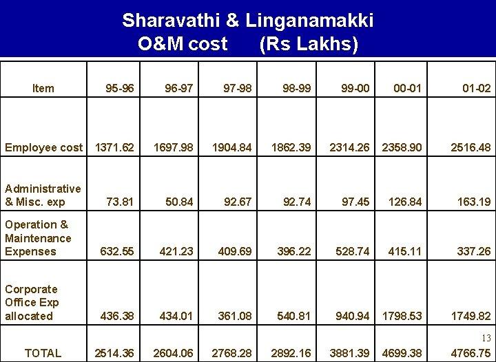 Sharavathi & Linganamakki O&M cost (Rs Lakhs) Item 95 -96 96 -97 97 -98