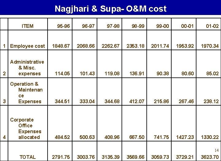 Nagjhari & Supa- O&M cost 95 -96 96 -97 97 -98 98 -99 99