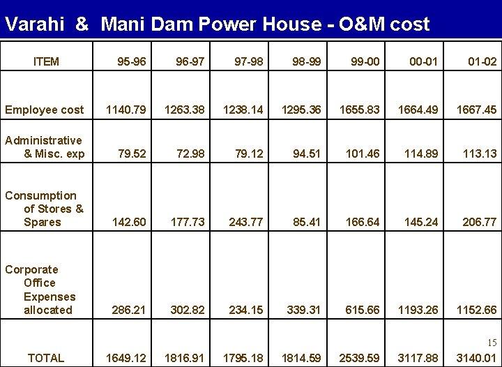Varahi & Mani Dam Power House - O&M cost ITEM 95 -96 96 -97