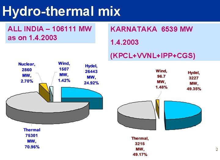 Hydro-thermal mix ALL INDIA – 106111 MW as on 1. 4. 2003 KARNATAKA 6539