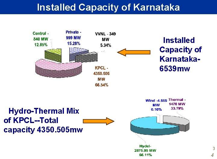 Installed Capacity of Karnataka 6539 mw Hydro-Thermal Mix of KPCL--Total capacity 4350. 505 mw