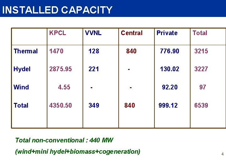 INSTALLED CAPACITY KPCL VVNL Central Private Total Thermal 1470 128 840 776. 90 3215
