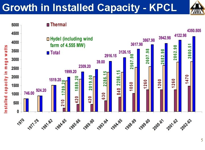 Growth in Installed Capacity - KPCL 5