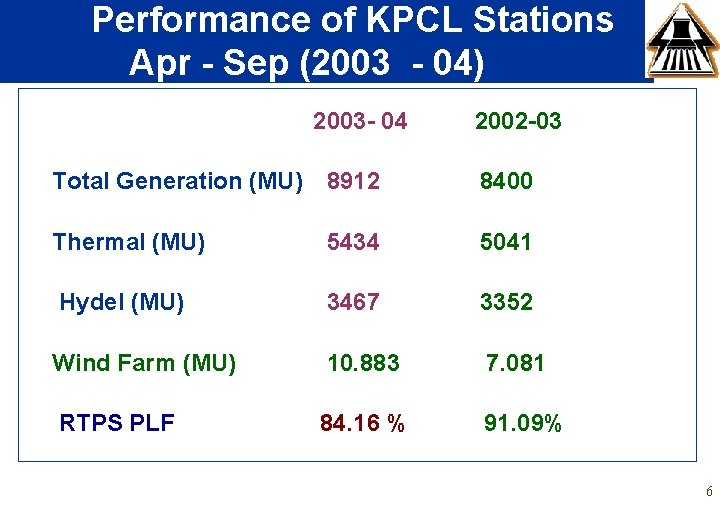 Performance of KPCL Stations Apr - Sep (2003 - 04) 2003 - 04 2002