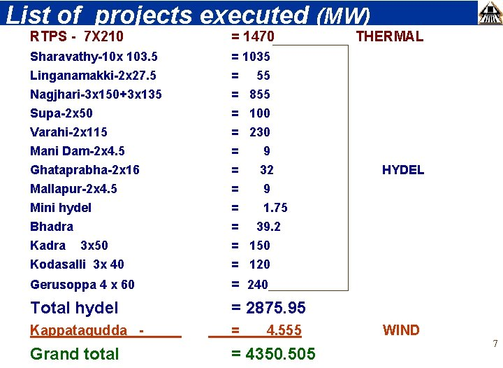 List of projects executed (MW) RTPS - 7 X 210 = 1470 THERMAL Sharavathy-10