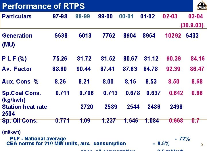 Performance of RTPS Particulars 97 -98 98 -99 99 -00 00 -01 01 -02