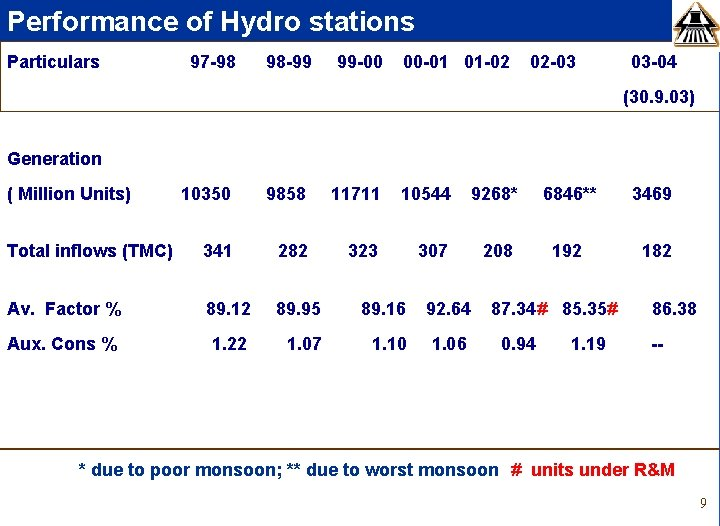 Performance of Hydro stations Particulars 97 -98 98 -99 99 -00 00 -01 01