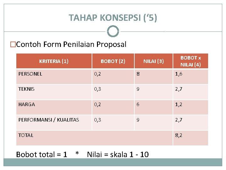 TAHAP KONSEPSI (' 5) �Contoh Form Penilaian Proposal KRITERIA (1) BOBOT (2) NILAI (3)