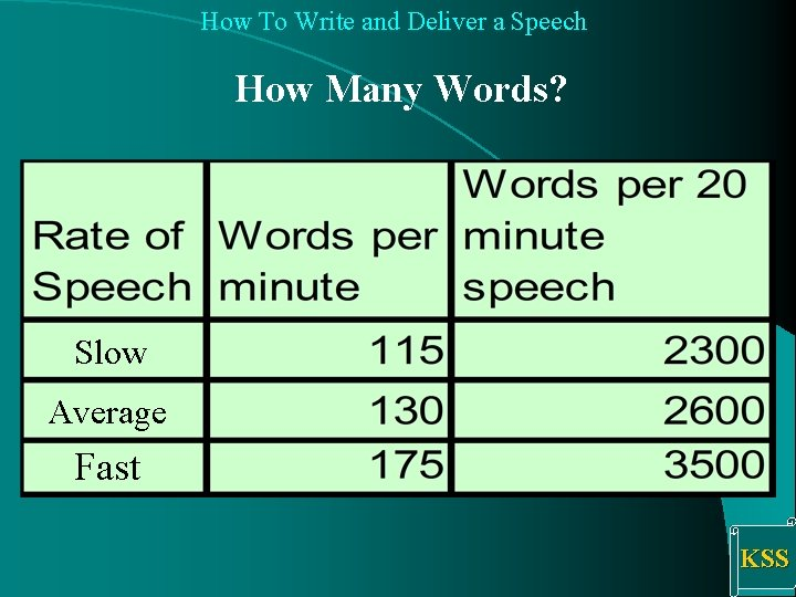 How To Write and Deliver a Speech How Many Words? Slow Average Fast KSS
