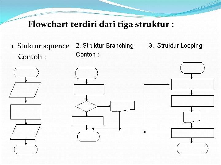 Flowchart terdiri dari tiga struktur : 1. Stuktur squence 2. Struktur Branching Contoh :