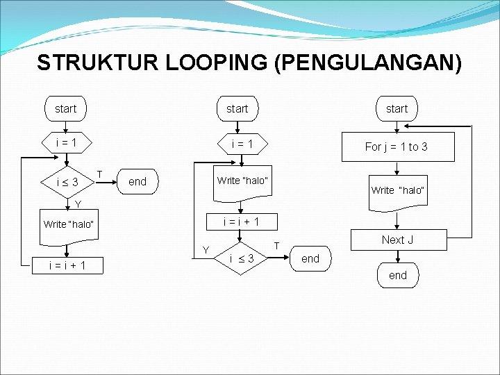 STRUKTUR LOOPING (PENGULANGAN) start i=1 i 3 start i=1 T end For j =