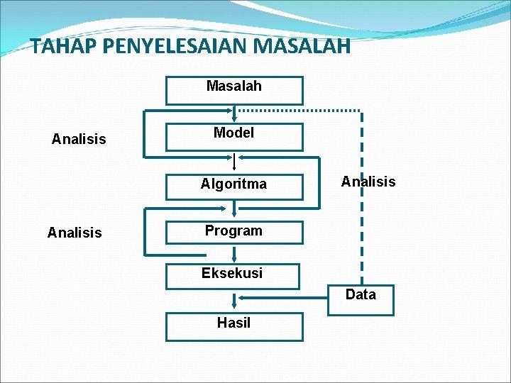 TAHAP PENYELESAIAN MASALAH Masalah Analisis Model Algoritma Analisis Program Eksekusi Data Hasil