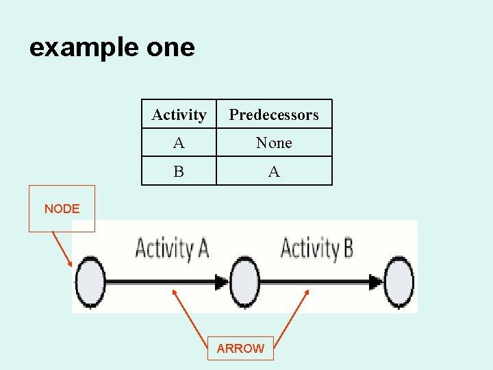 example one Activity Predecessors A None B A NODE ARROW