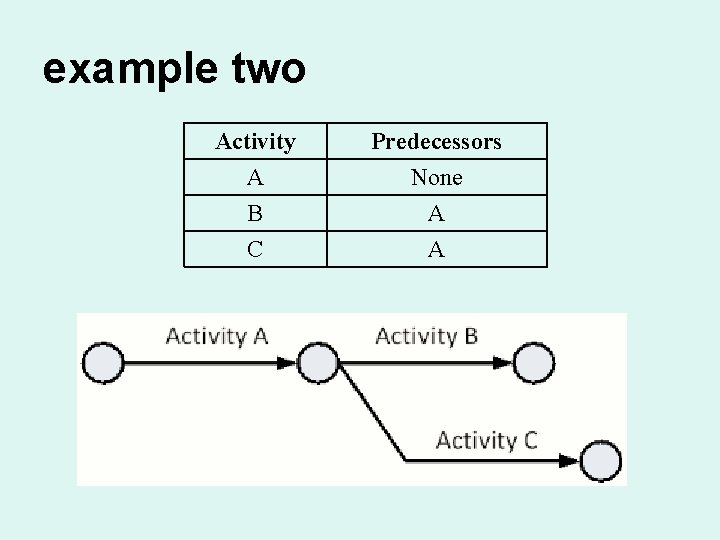 example two Activity A B C Predecessors None A A