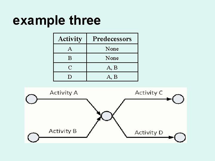 example three Activity Predecessors A None B None C A, B D A, B